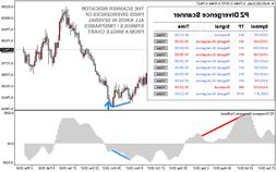 FOREX HIGH ACCURATE 100% NO REPAINT DIVERGENCE TRADING INDIC